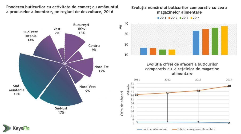 grafic2-activitate-buticuri-comert-produse-alimentare