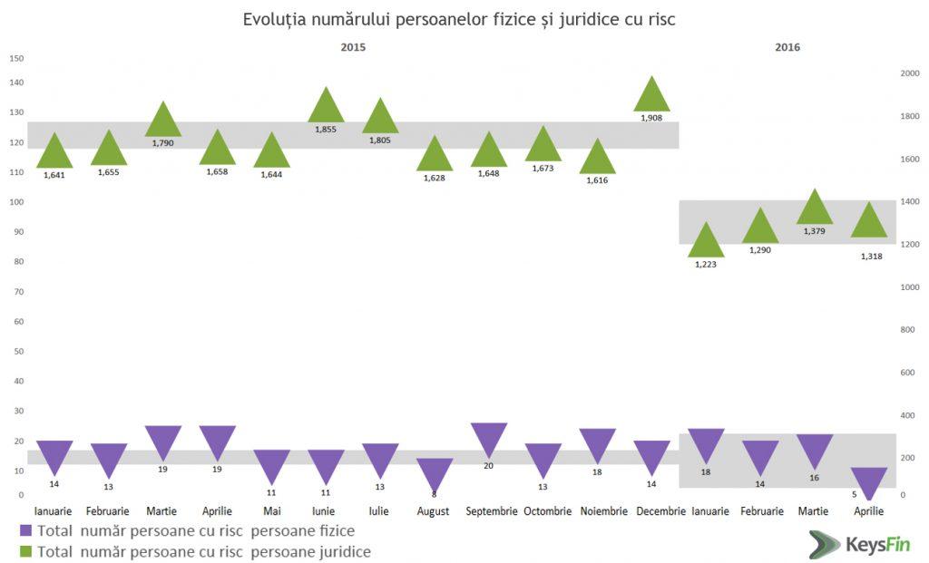 evolutie-numar-persoane-fizice-si-juridice-cu-risc