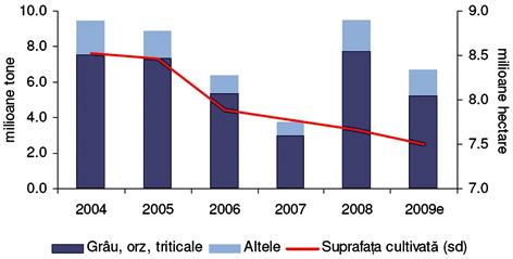 starea-agriculturii_grafic