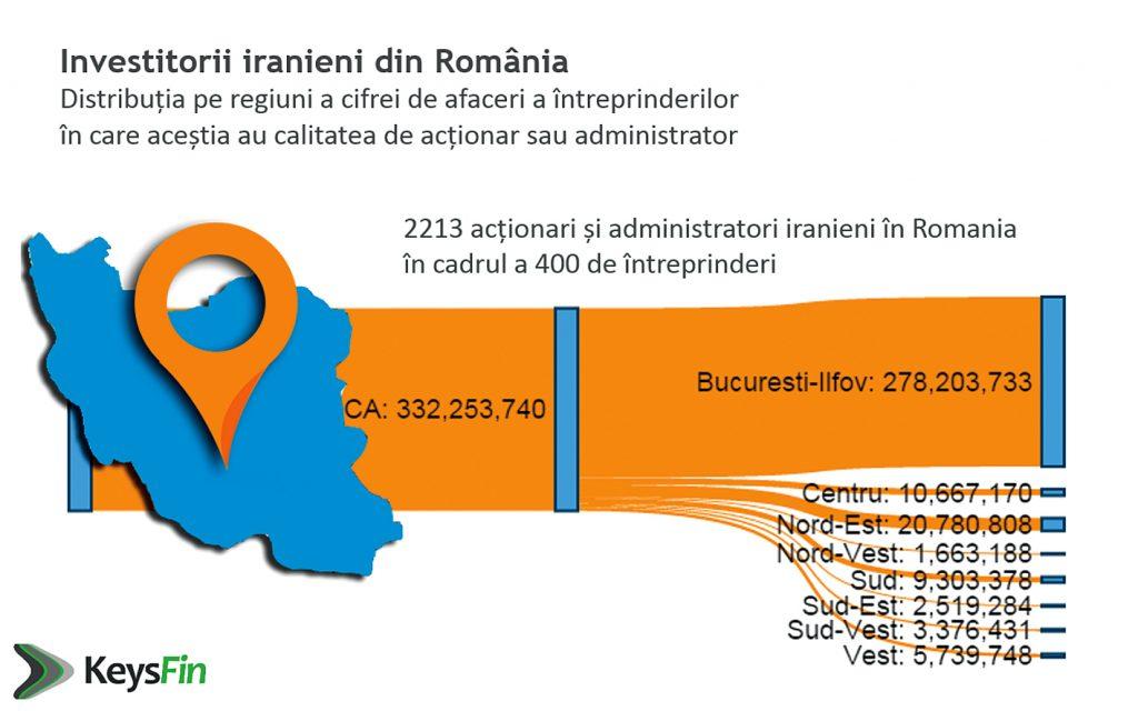 investitori- iranieni-din-Romania