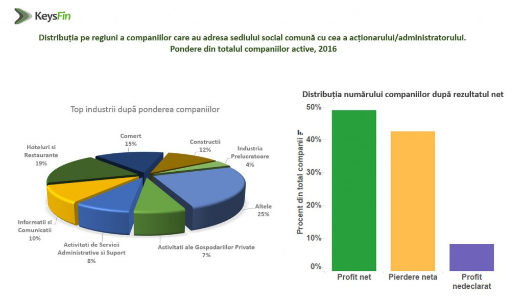companii-active-grafic-1
