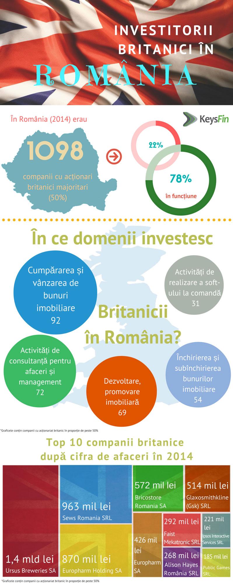 statistica-investitori-britanici-in-Romania